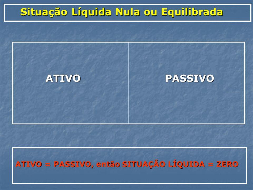 Situação Líquida Nula ou Equilibrada Situação Líquida Nula ou Equilibrada ATIVO ATIVO PASSIVO PASSIVO ATIVO = PASSIVO, então SITUAÇÃO LÍQUIDA = ZERO