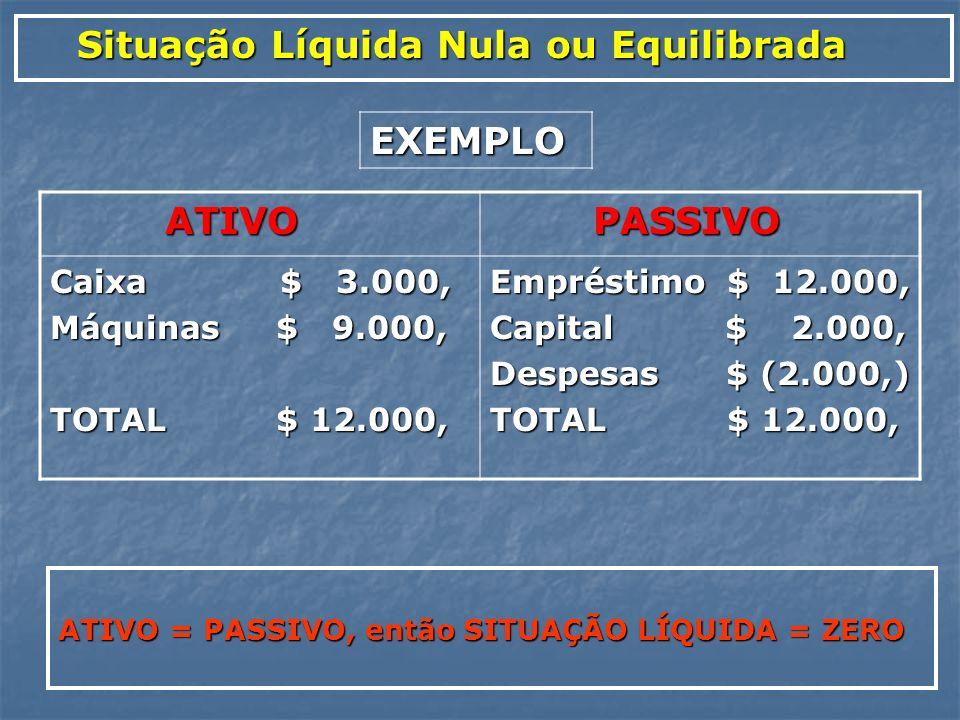 Situação Líquida Nula ou Equilibrada Situação Líquida Nula ou Equilibrada ATIVO = PASSIVO, então SITUAÇÃO LÍQUIDA = ZERO ATIVO ATIVO PASSIVO PASSIVO C