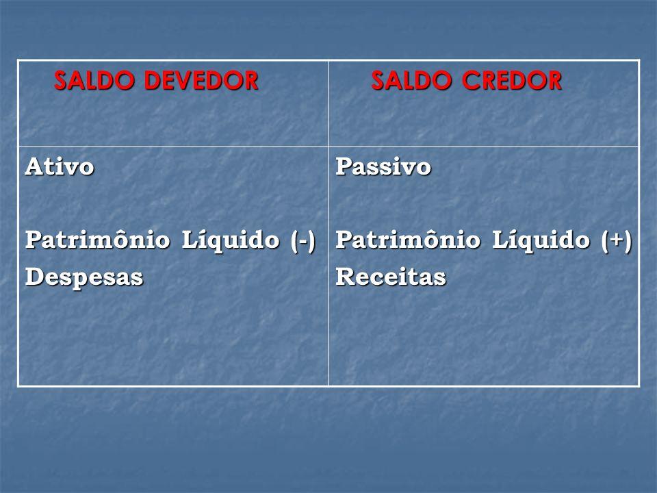 SALDO DEVEDOR SALDO DEVEDOR SALDO CREDOR SALDO CREDOR Ativo Patrimônio Líquido (-) DespesasPassivo Patrimônio Líquido (+) Receitas