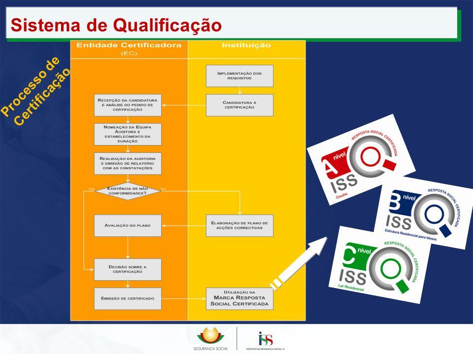 Sistema de Qualificação Processo de Certificação