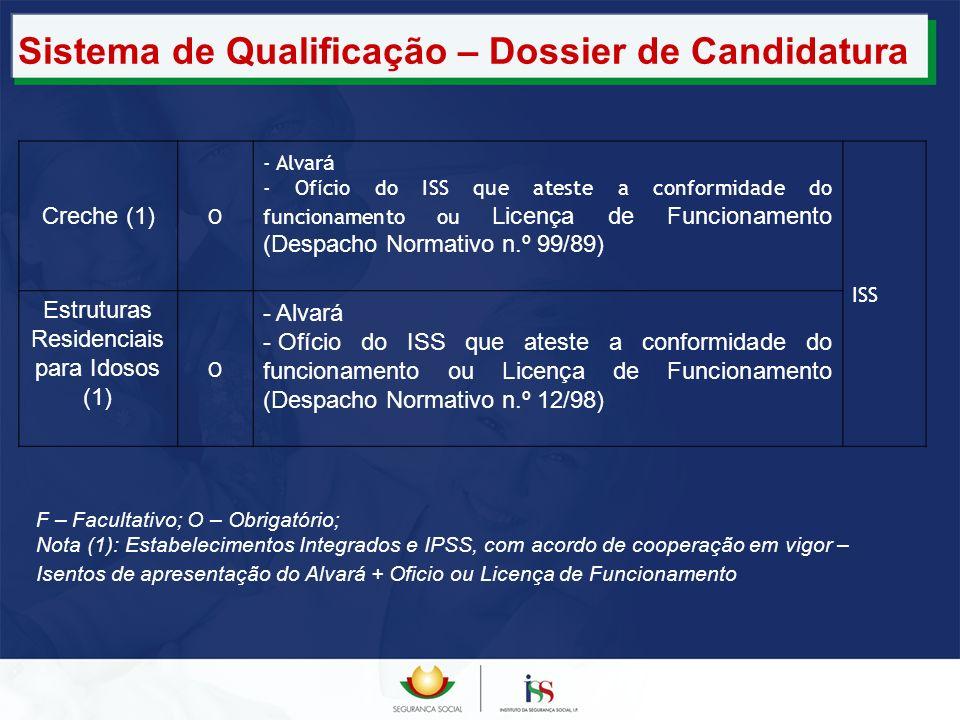Sistema de Qualificação – Dossier de Candidatura Creche (1) O - Alvar á - Of í cio do ISS que ateste a conformidade do funcionamento ou Licença de Fun