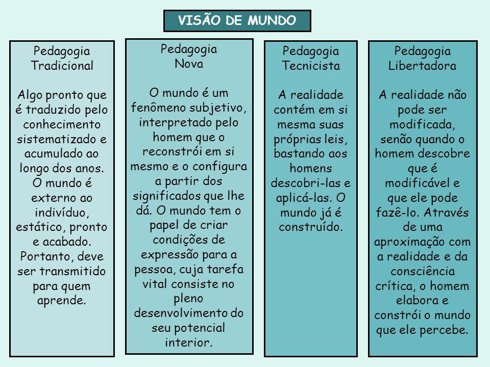 VISÃO DE MUNDO Pedagogia Tradicional Algo pronto que é traduzido pelo conhecimento sistematizado e acumulado ao longo dos anos. O mundo é externo ao i