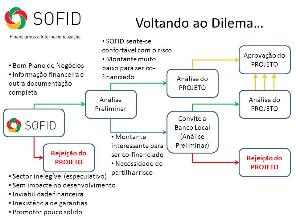 Voltando ao Dilema… Análise Preliminar Sector inelegível (especulativo) Sem impacte no desenvolvimento Inviabilidade financeira Inexistência de garant