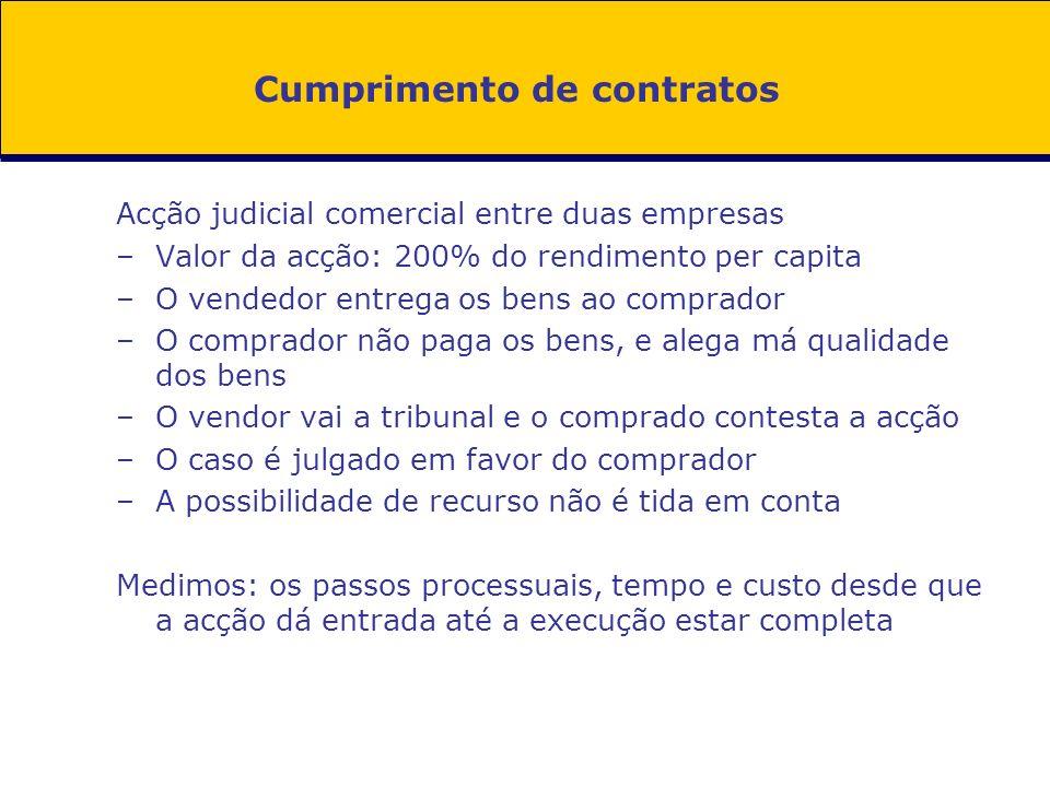 Cumprimento de contratos Acção judicial comercial entre duas empresas –Valor da acção: 200% do rendimento per capita –O vendedor entrega os bens ao co