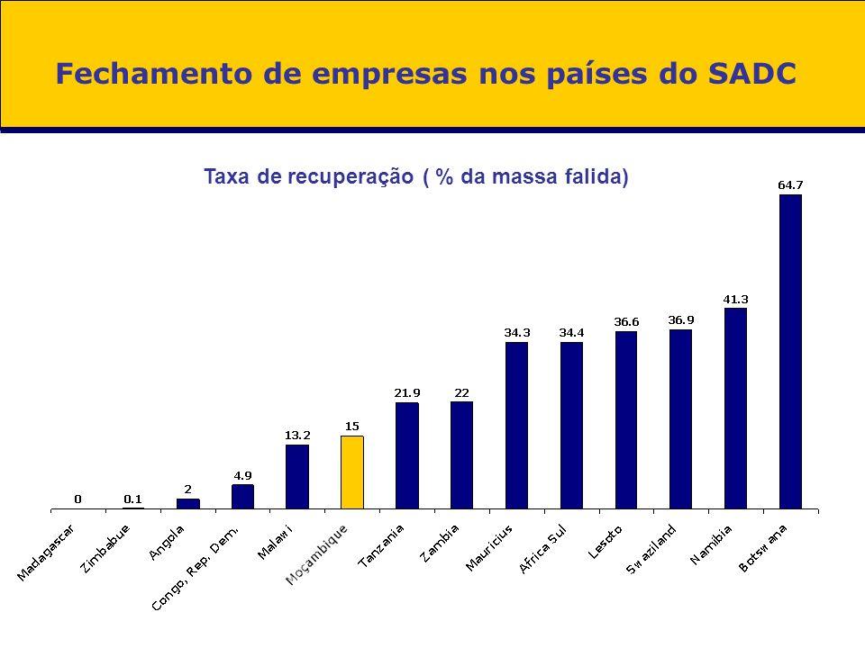 Fechamento de empresas nos países do SADC Taxa de recuperação ( % da massa falida)