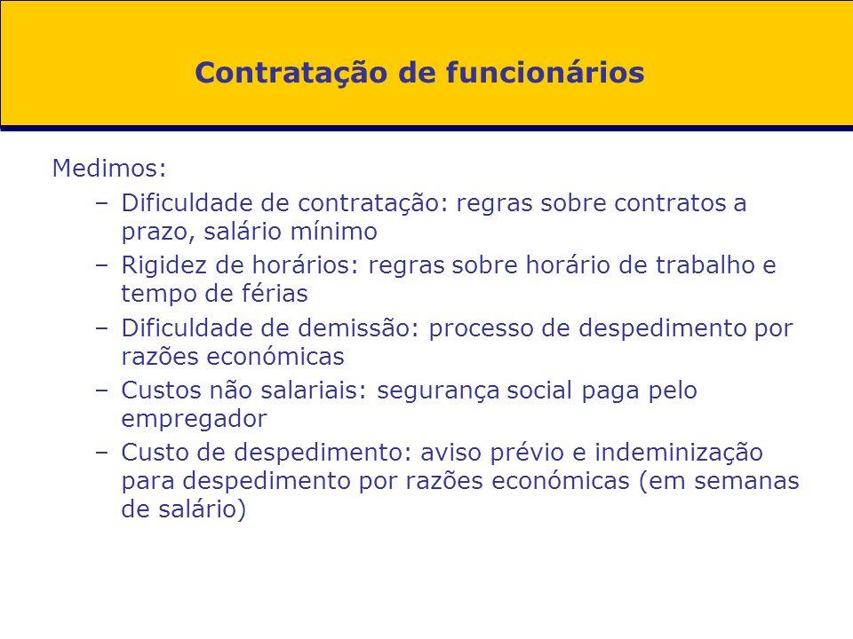 Contratação de funcionários Medimos: –Dificuldade de contratação: regras sobre contratos a prazo, salário mínimo –Rigidez de horários: regras sobre ho
