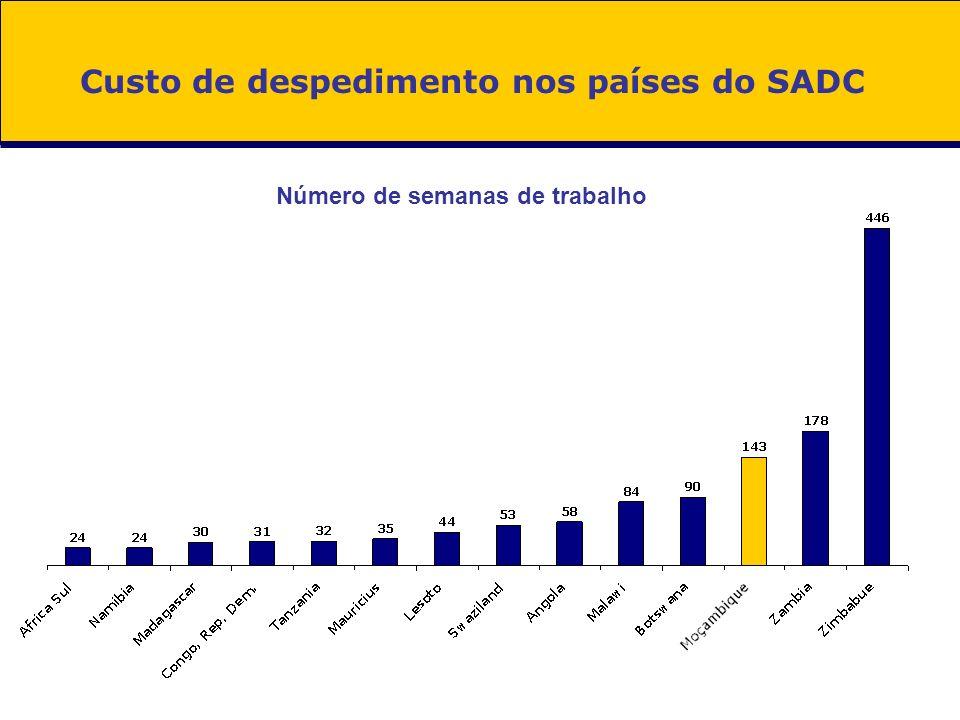 Custo de despedimento nos países do SADC Número de semanas de trabalho
