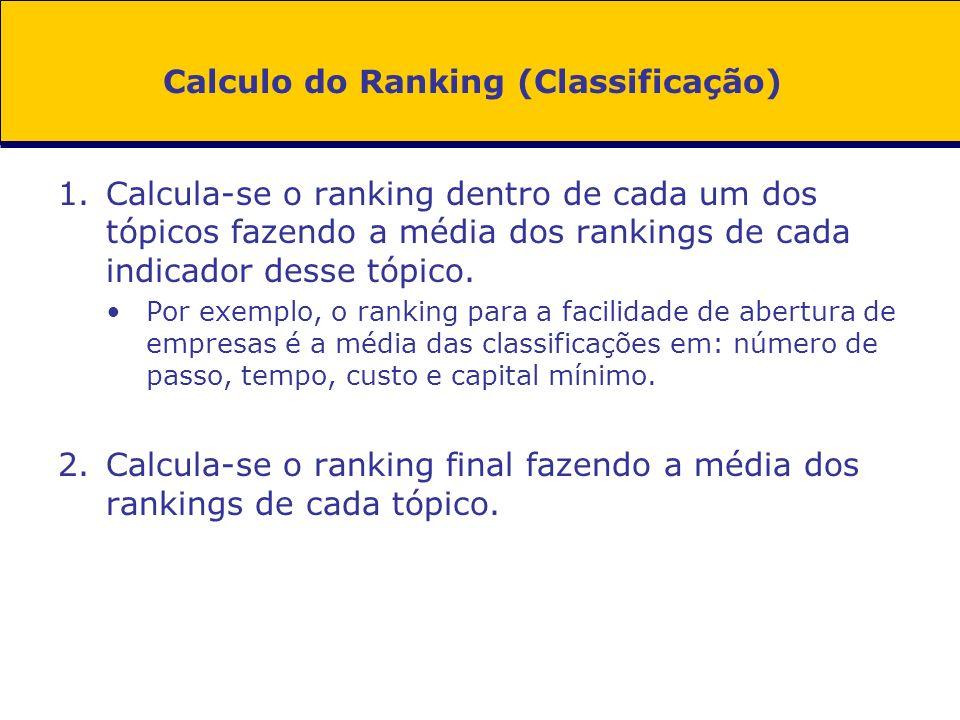 Calculo do Ranking (Classificação) 1.Calcula-se o ranking dentro de cada um dos tópicos fazendo a média dos rankings de cada indicador desse tópico. P