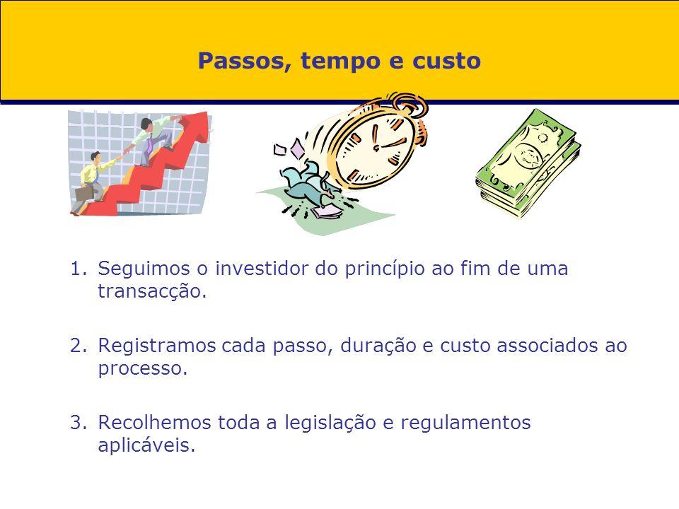 Passos, tempo e custo 1.Seguimos o investidor do princípio ao fim de uma transacção. 2.Registramos cada passo, duração e custo associados ao processo.