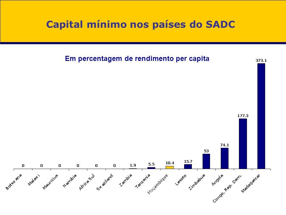Eliminar o capital mínimo Reduzir ou até eliminar o capital mínimo 53 países nao exigem capital mínimo Muitos países eliminaram este requisito: Canadá (1982), Africa do Sul (1984), França (2003), Servia (2005), Arabia Saudita (2007), Egito (2007) Capital mínimo em percentagem de rendimento per capita
