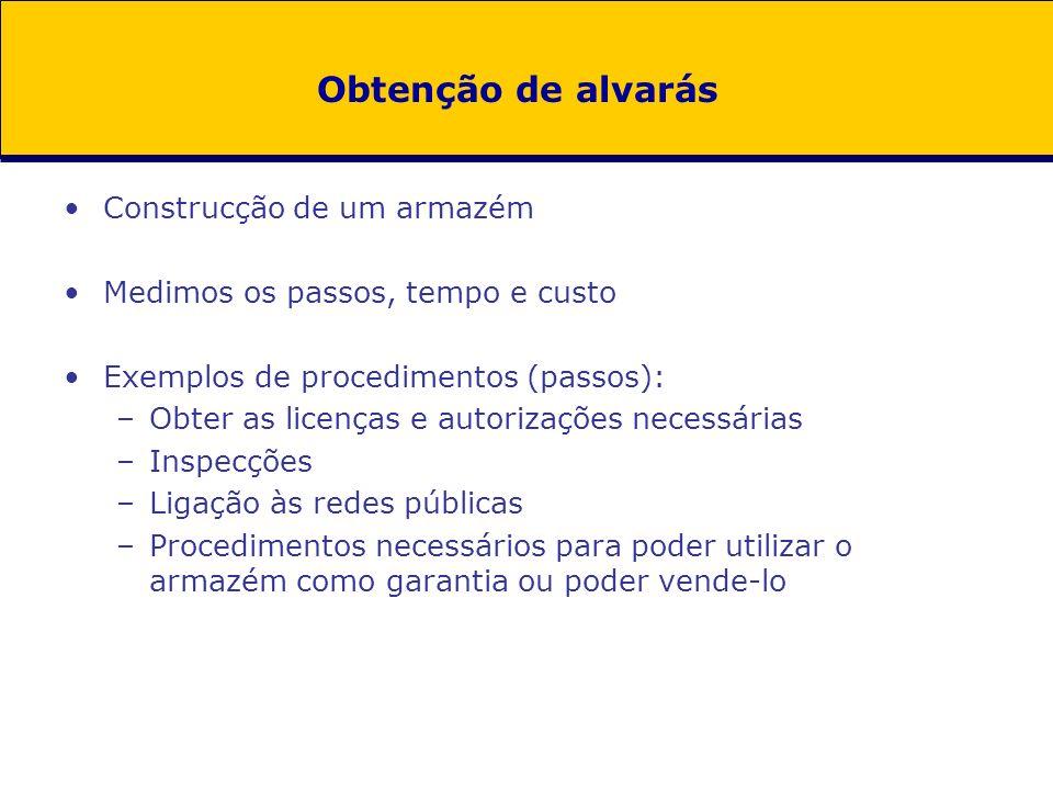 Redução no número de licenças em 2005/06(%)