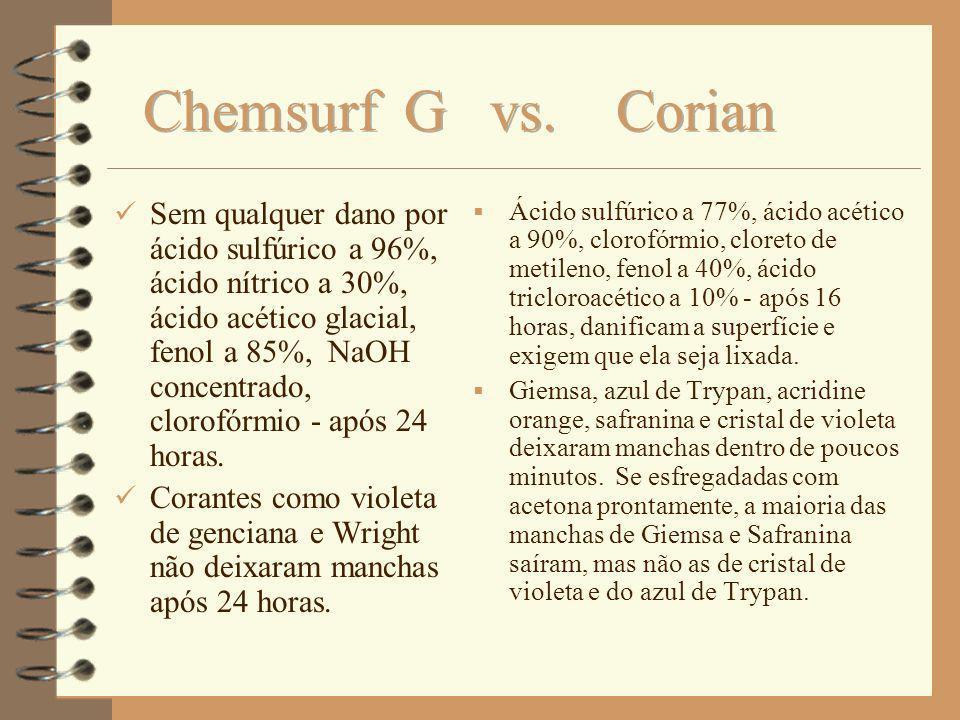 Sem qualquer dano por ácido sulfúrico a 96%, ácido nítrico a 30%, ácido acético glacial, fenol a 85%, NaOH concentrado, clorofórmio - após 24 horas. C
