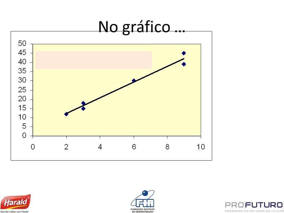 No gráfico …