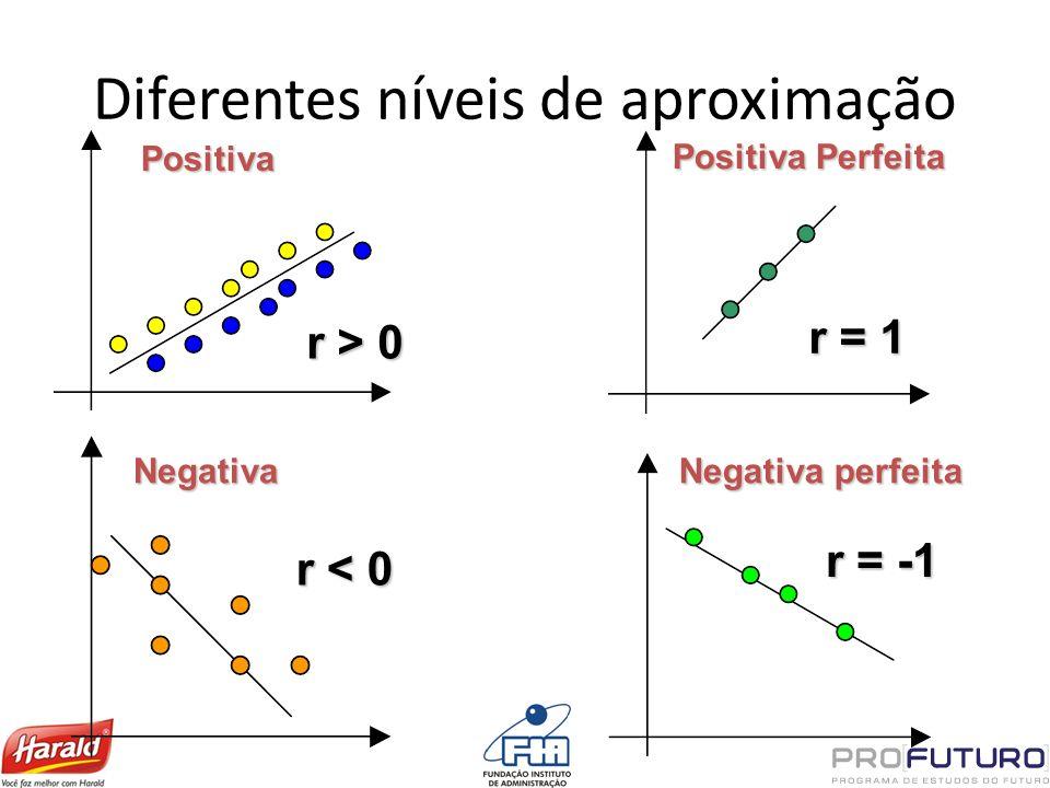 Diferentes níveis de aproximação Positiva Positiva Perfeita Negativa Negativa perfeita r > 0 r = 1 r < 0 r = -1