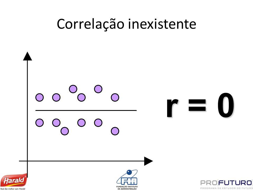 Correlação inexistente r = 0