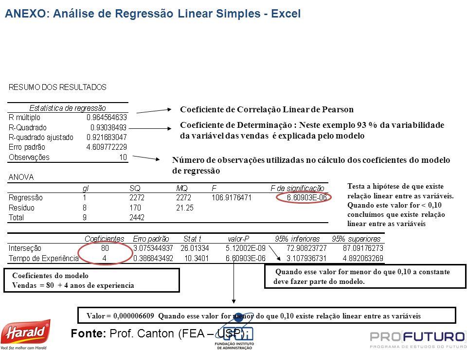 Coeficiente de Correlação Linear de Pearson Coeficiente de Determinação : Neste exemplo 93 % da variabilidade da variável das vendas é explicada pelo