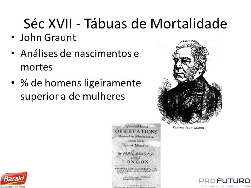 Séc XVII - Tábuas de Mortalidade John Graunt Análises de nascimentos e mortes % de homens ligeiramente superior a de mulheres