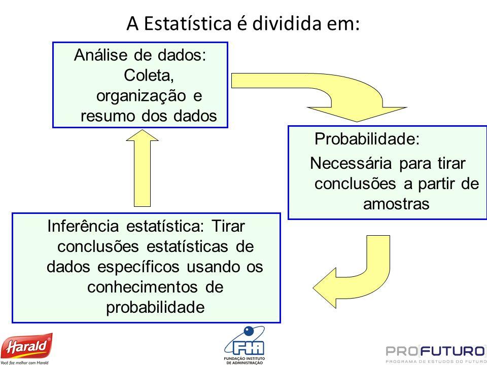 A Estatística é dividida em: Análise de dados: Coleta, organização e resumo dos dados Probabilidade: Necessária para tirar conclusões a partir de amos
