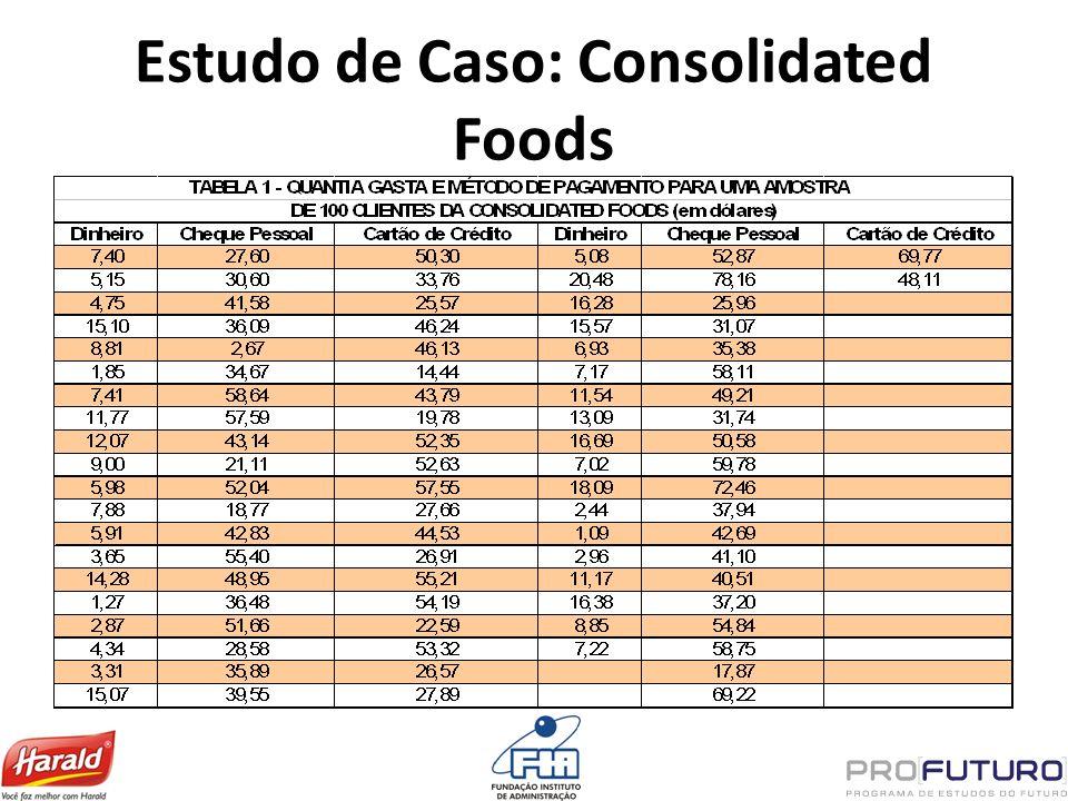 Estudo de Caso: Consolidated Foods