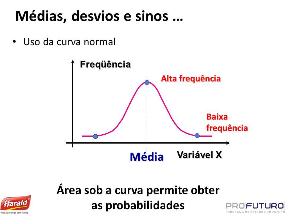Médias, desvios e sinos … Uso da curva normalFreqüência Variável X Média Alta frequência Baixa frequência Área sob a curva permite obter as probabilid