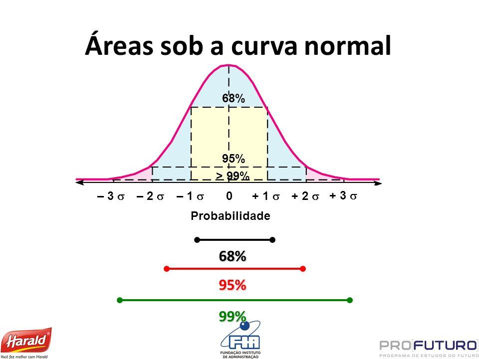 Probabilidade 68% 95% > 99% – 3 – 2 – 1 0 + 1 + 2 + 3 Áreas sob a curva normal 68% 95% 99%
