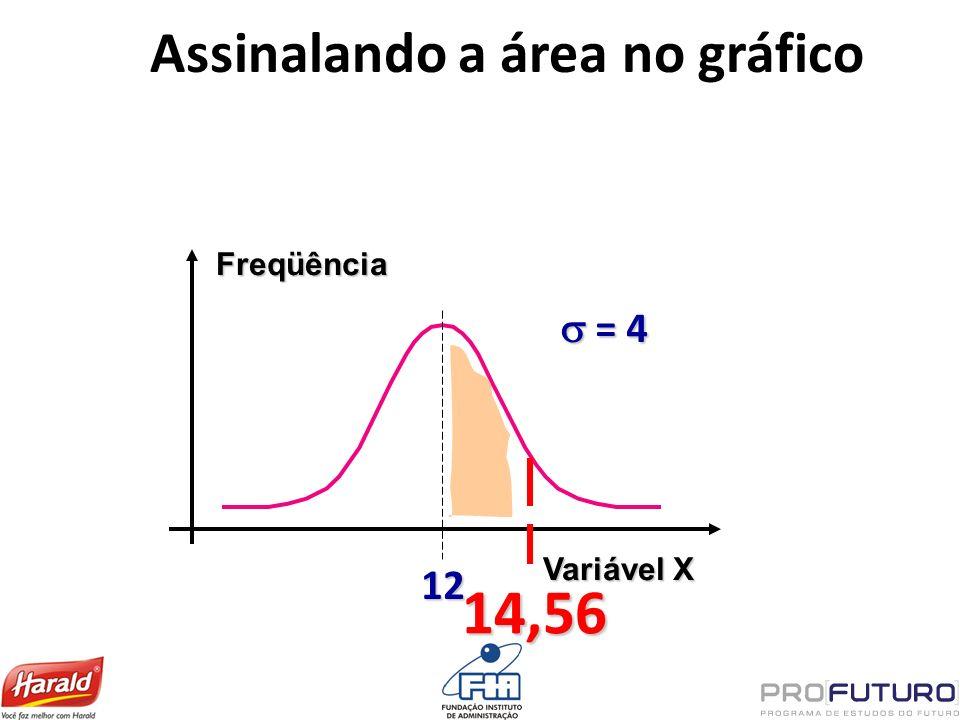 Assinalando a área no gráfico Freqüência Variável X 12 = 4 = 4 14,56