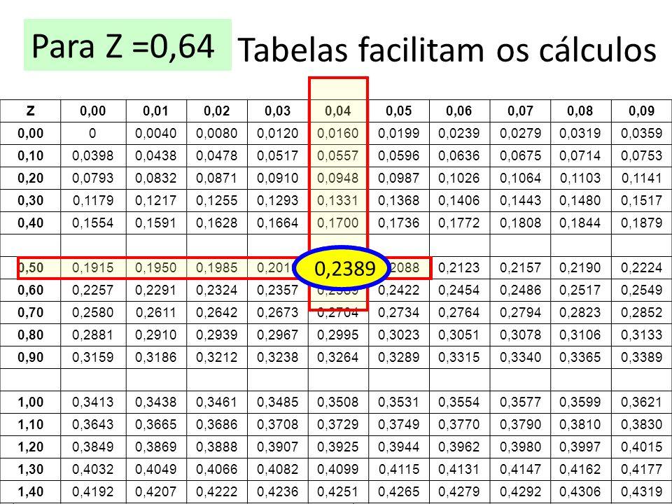 Tabelas facilitam os cálculos Z0,000,010,020,030,040,050,060,070,080,09 0,0000,00400,00800,01200,01600,01990,02390,02790,03190,0359 0,100,03980,04380,