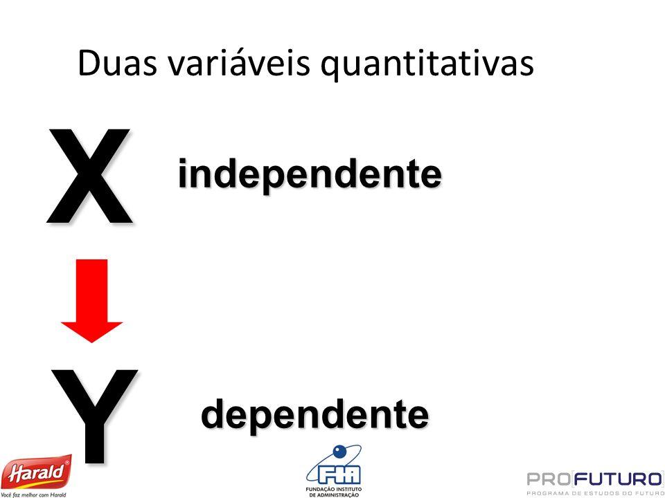Duas variáveis quantitativas X independente Y dependente