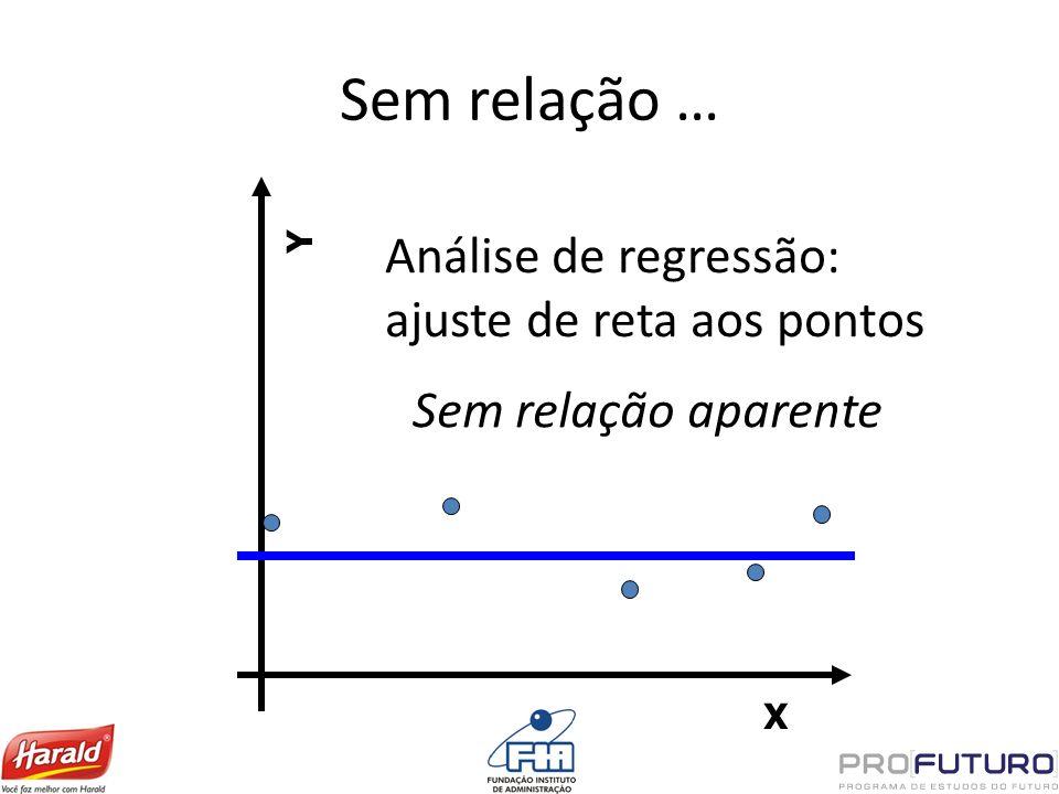 Sem relação … X Y Análise de regressão: ajuste de reta aos pontos Sem relação aparente