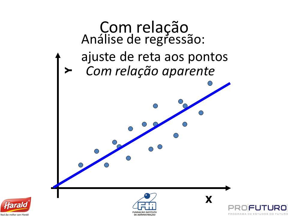 Com relação X Y Análise de regressão: ajuste de reta aos pontos Com relação aparente