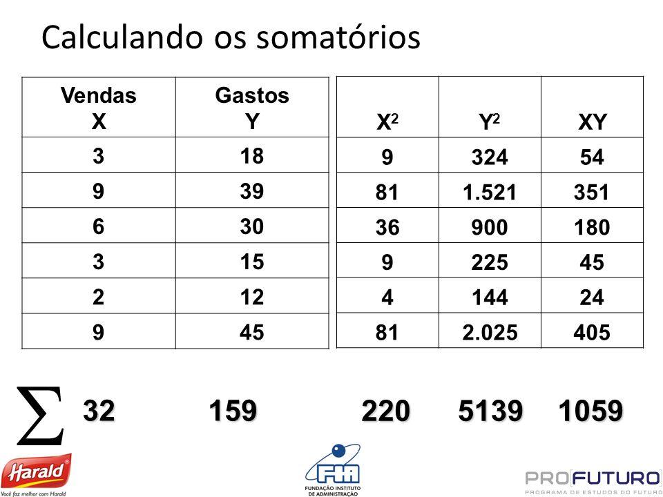 Calculando os somatórios Vendas X Gastos Y 318 939 630 315 212 945 32159 X2X2 Y2Y2 XY 932454 811.521351 36900180 922545 414424 812.025405 22051391059