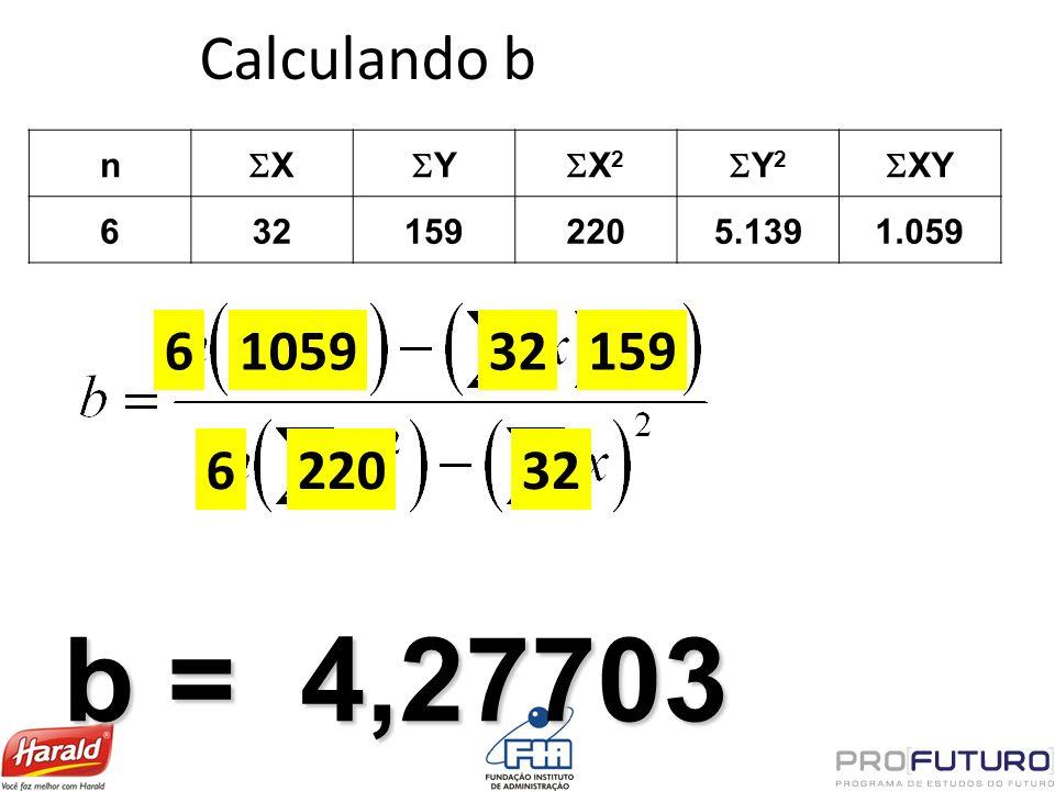 Calculando b n X Y X 2 Y 2 XY 6321592205.1391.059 6 105932 159 622032 b = 4,27703