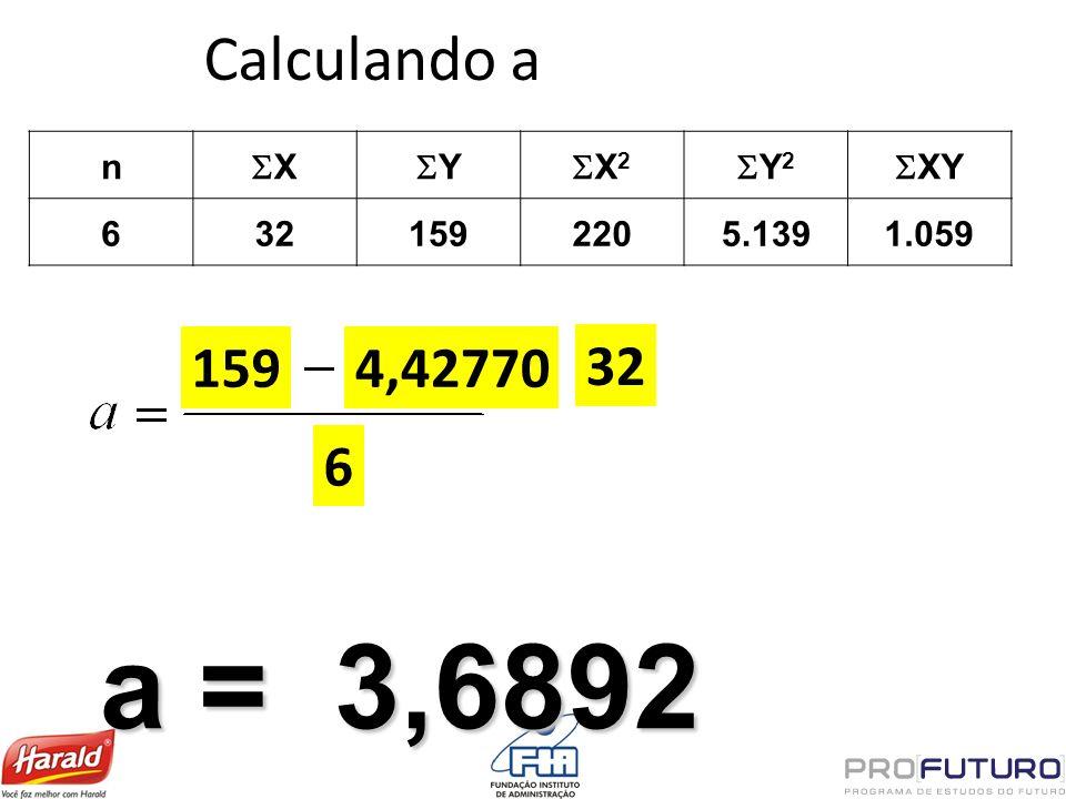 Calculando a n X Y X 2 Y 2 XY 6321592205.1391.059 159 a = 3,6892 4,42770 32 6