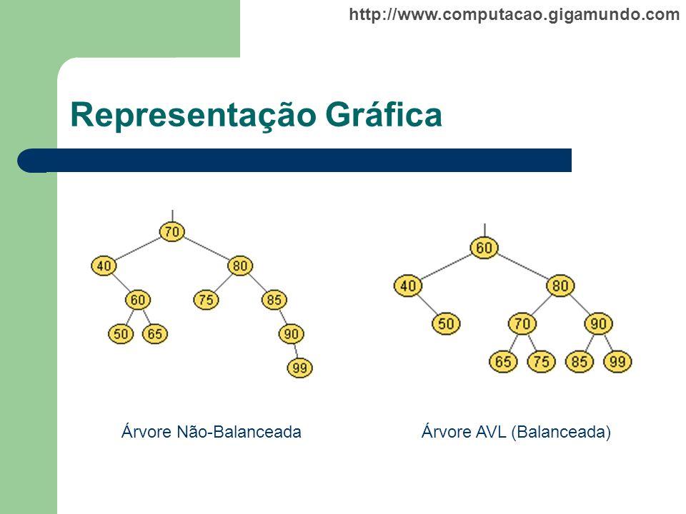 http://www.computacao.gigamundo.com Representação Gráfica Árvore Não-BalanceadaÁrvore AVL (Balanceada)
