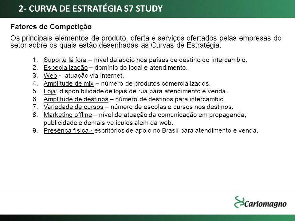 Fatores de Competição Os principais elementos de produto, oferta e serviços ofertados pelas empresas do setor sobre os quais estão desenhadas as Curva