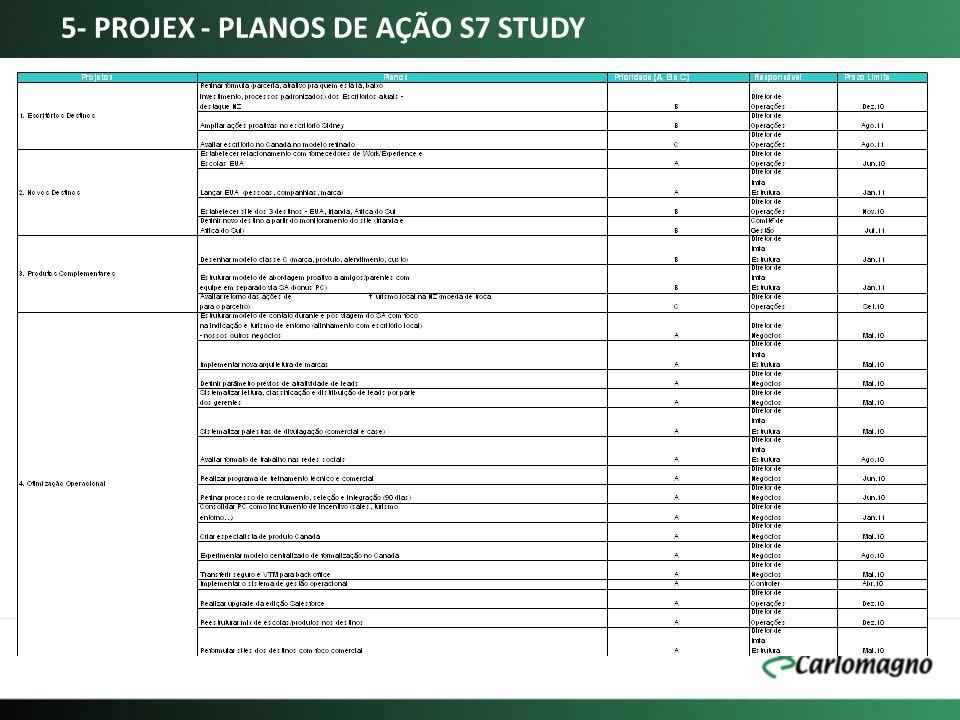 5- PROJEX - PLANOS DE AÇÃO S7 STUDY