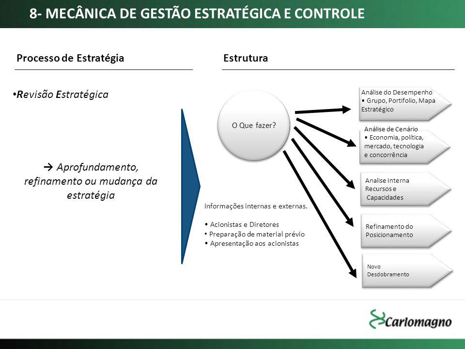 Revisão Estratégica Processo de Estratégia Aprofundamento, refinamento ou mudança da estratégia O Que fazer? Análise de Cenário Economia, política, me