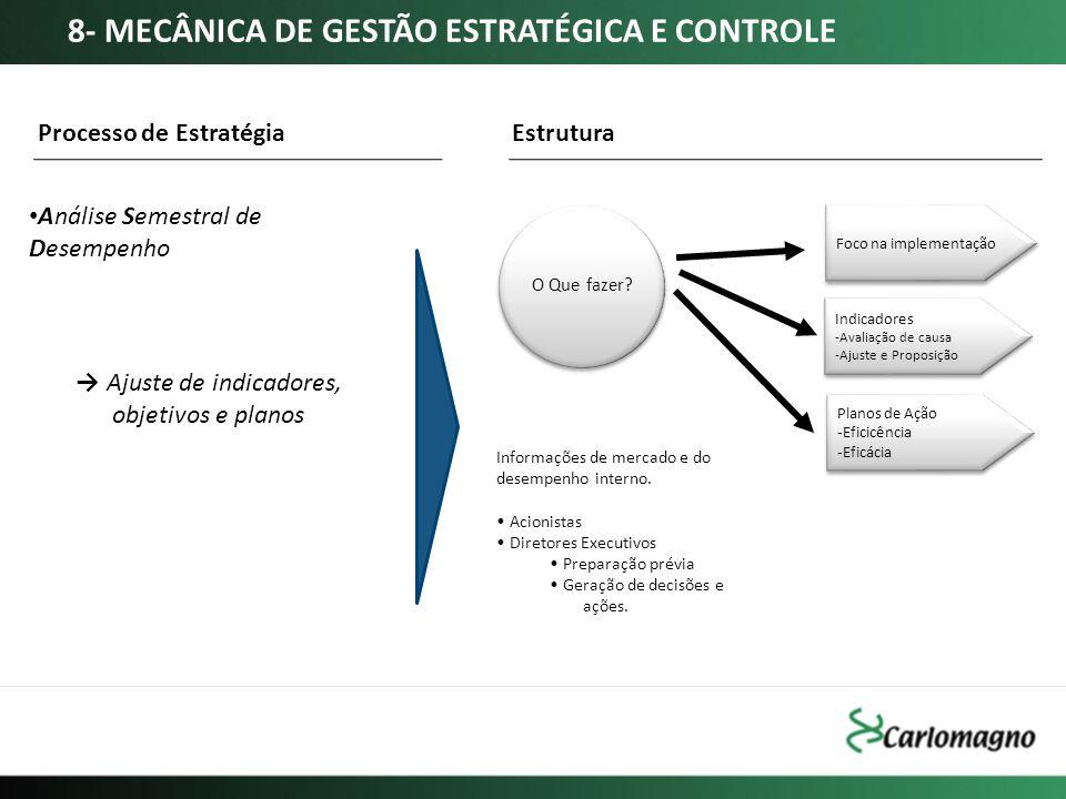 Análise Semestral de Desempenho Processo de Estratégia Ajuste de indicadores, objetivos e planos Foco na implementação Indicadores -Avaliação de causa