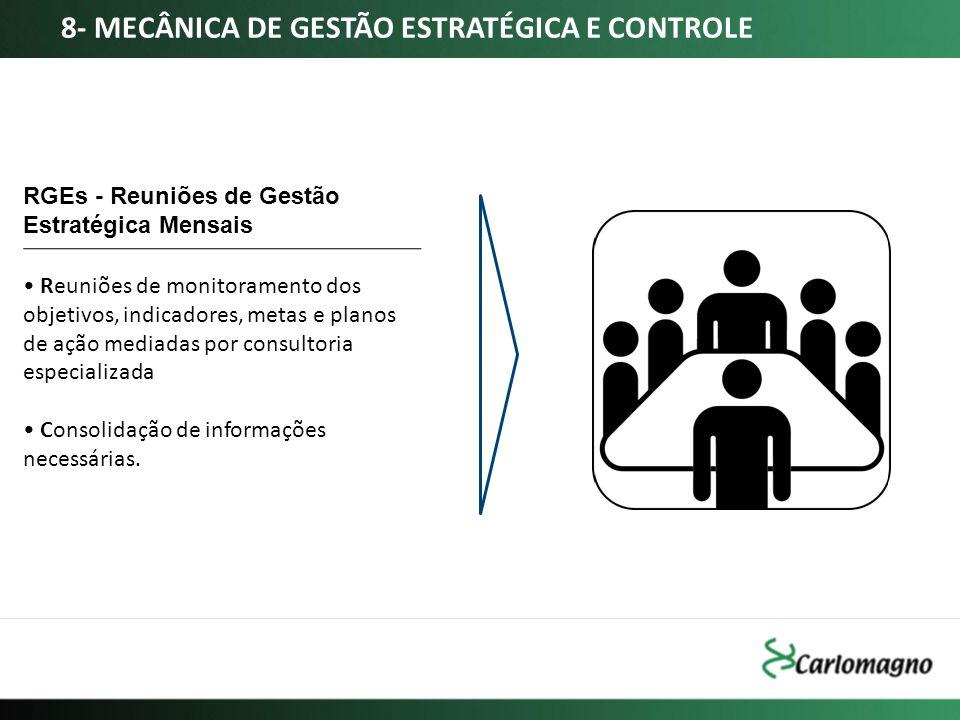 RGEs - Reuniões de Gestão Estratégica Mensais Reuniões de monitoramento dos objetivos, indicadores, metas e planos de ação mediadas por consultoria es