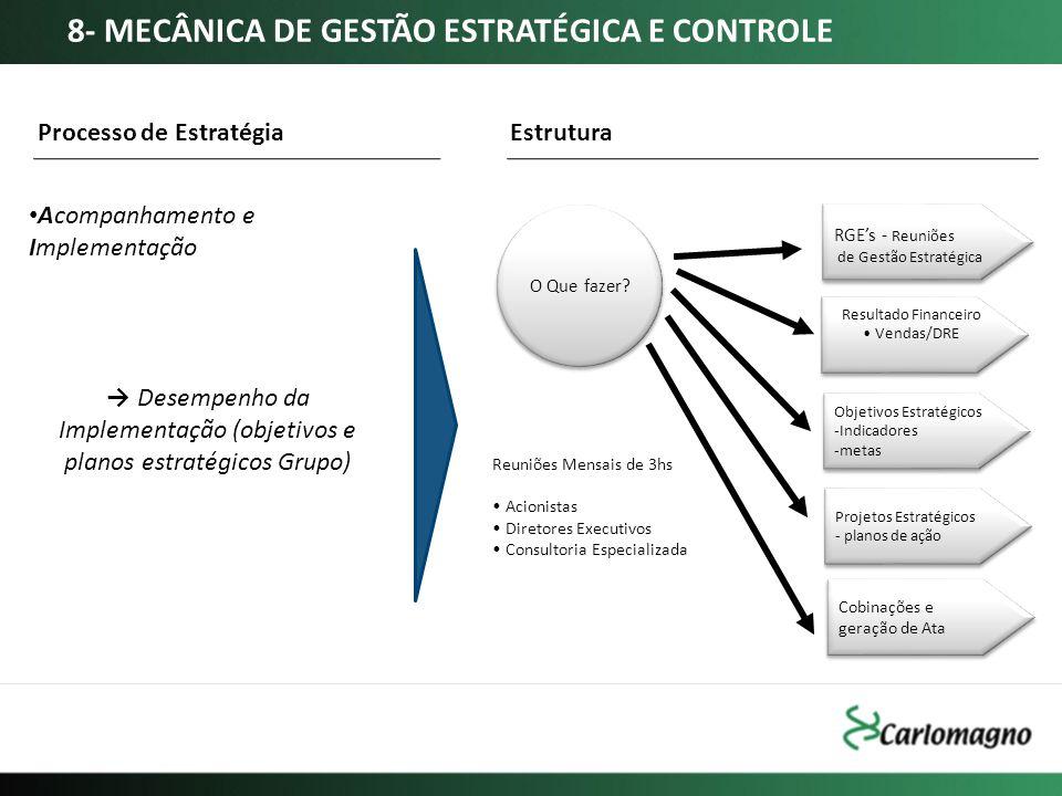Acompanhamento e Implementação Processo de Estratégia Desempenho da Implementação (objetivos e planos estratégicos Grupo) O Que fazer? Resultado Finan
