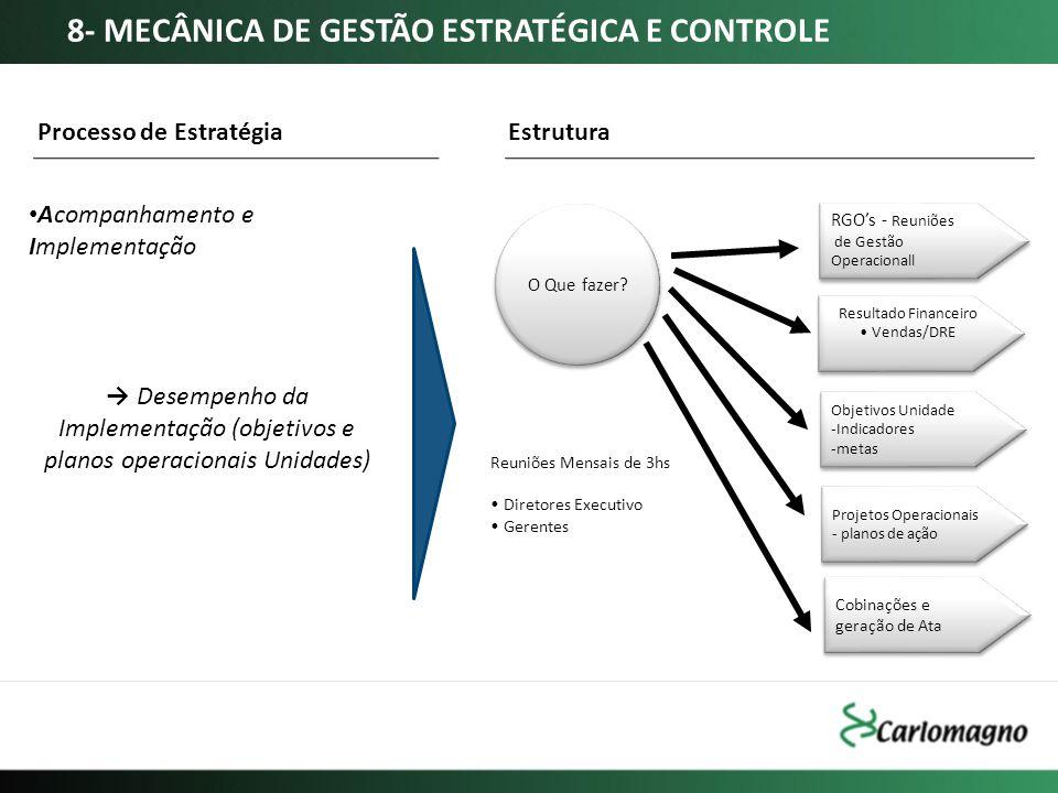 Acompanhamento e Implementação Processo de Estratégia Desempenho da Implementação (objetivos e planos operacionais Unidades) O Que fazer? Resultado Fi