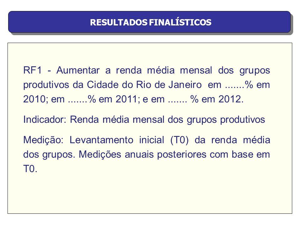 RESULTADOS FINALÍSTICOS RF1 - Aumentar a renda média mensal dos grupos produtivos da Cidade do Rio de Janeiro em.......% em 2010; em.......% em 2011;