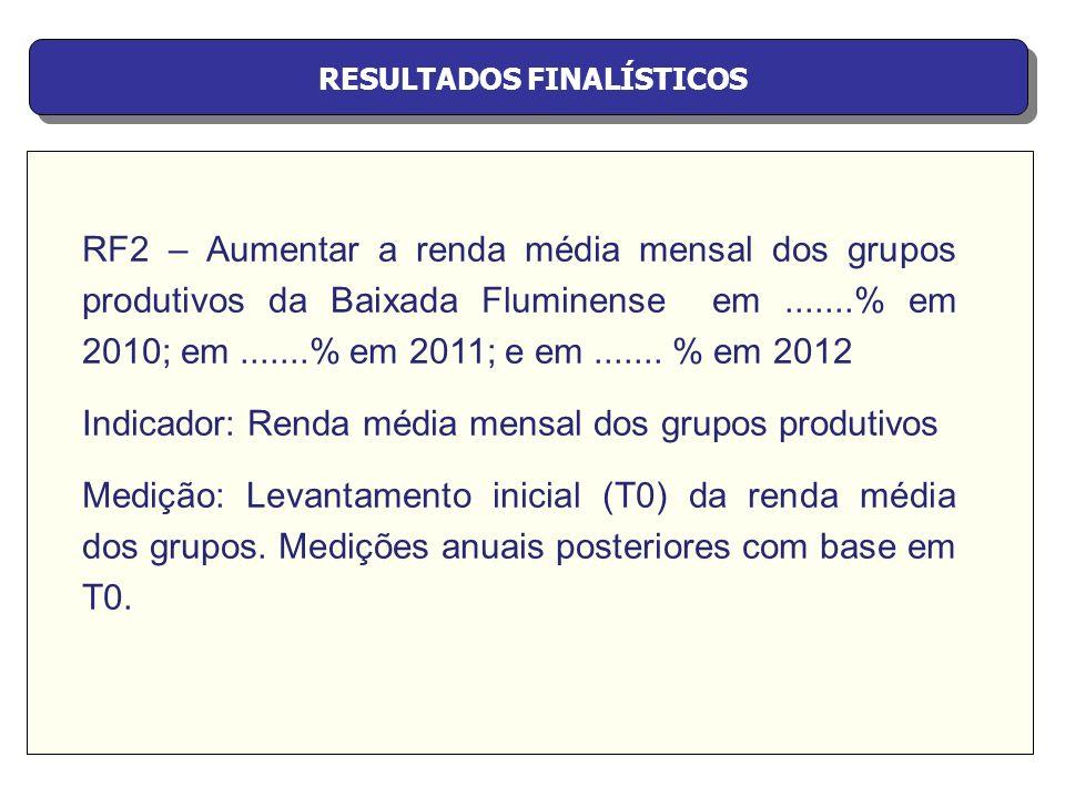 RESULTADOS FINALÍSTICOS RF2 – Aumentar a renda média mensal dos grupos produtivos da Baixada Fluminense em.......% em 2010; em.......% em 2011; e em..