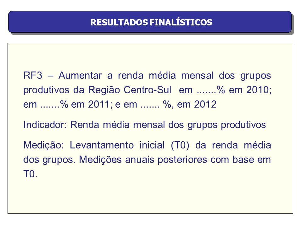 RESULTADOS FINALÍSTICOS RF3 – Aumentar a renda média mensal dos grupos produtivos da Região Centro-Sul em.......% em 2010; em.......% em 2011; e em...