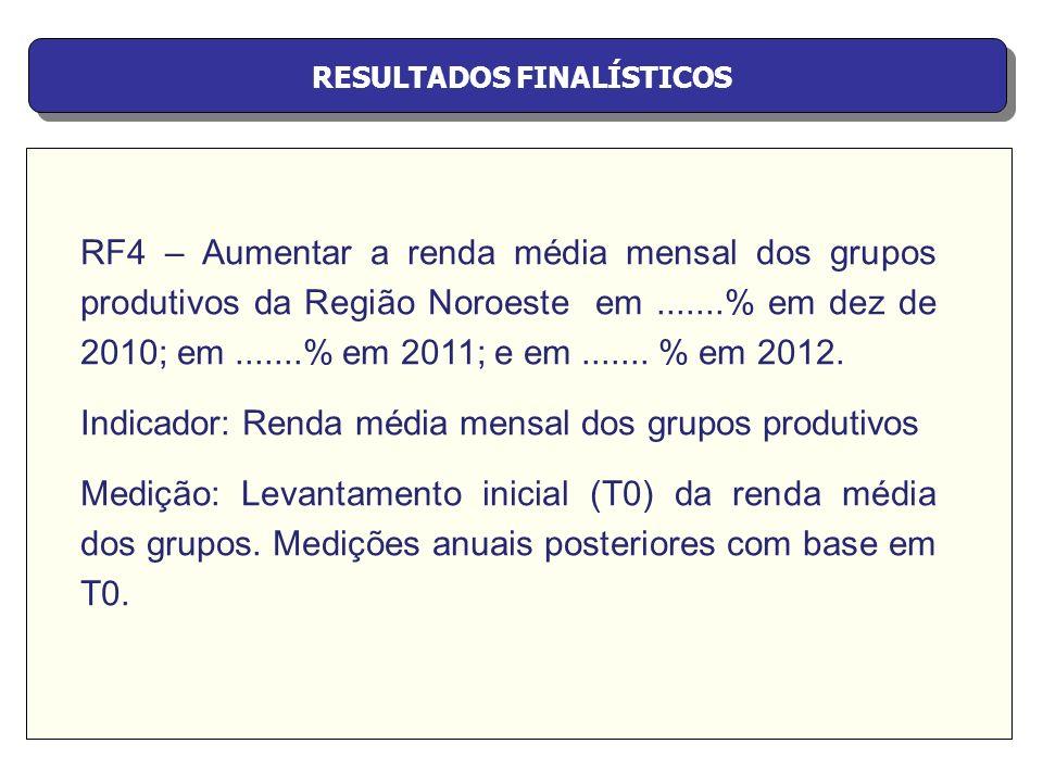 RESULTADOS FINALÍSTICOS RF5 – Aumentar a renda média mensal dos grupos produtivos do Leste Fluminense em.......% em 2010; em.......% em 2011; e em.......