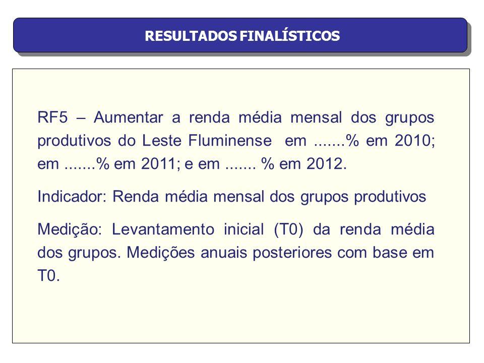 RESULTADOS FINALÍSTICOS RF5 – Aumentar a renda média mensal dos grupos produtivos do Leste Fluminense em.......% em 2010; em.......% em 2011; e em....