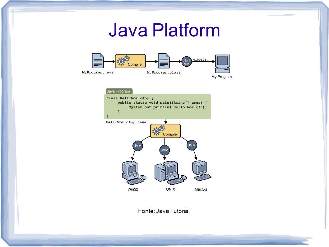 Java Platform Java HotSpot Virtual Machine: JIT compiler com otimização adaptativa; JDK x JRE; JSE, JEE e JME.
