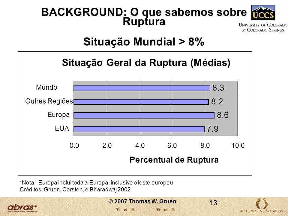Situação Mundial > 8% *Nota: Europa inclui toda a Europa, inclusive o leste europeu Créditos: Gruen, Corsten, e Bharadwaj 2002 BACKGROUND: O que sabem
