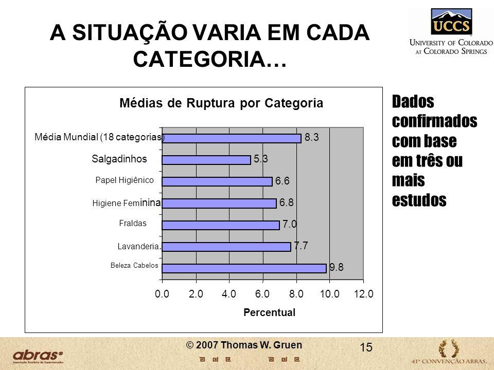15 A SITUAÇÃO VARIA EM CADA CATEGORIA… Dados confirmados com base em três ou mais estudos Médias de Ruptura por Categoria 9.8 7.7 7.0 6.8 6.6 5.3 8.3