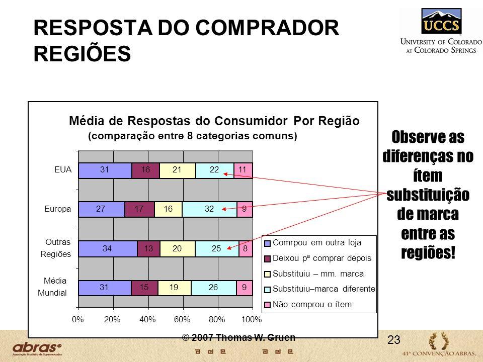 Média de Respostas do Consumidor Por Região (comparação entre 8 categorias comuns) 31 34 27 31 15 13 17 16 19 20 16 21 26 25 32 22 9 8 9 11 0%20%40%60